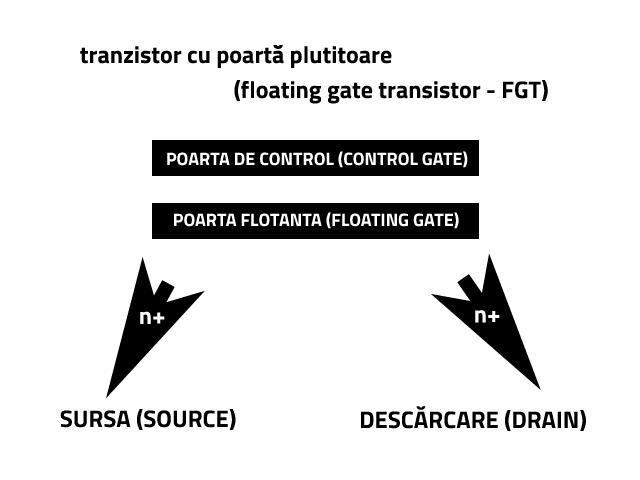 Componenta cheie din tehnologia fabricației unităților SSD